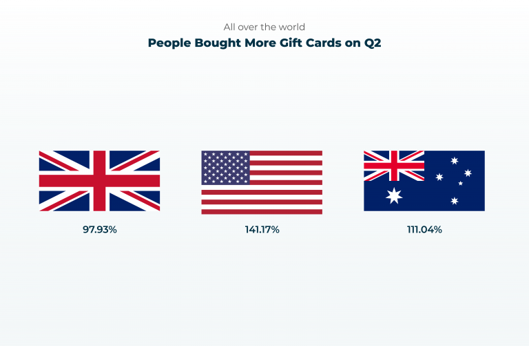 Gift Card sales all over the world