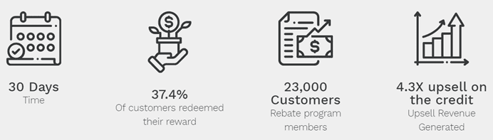ONP rewards program redemption rate
