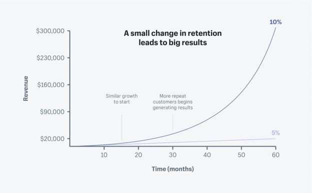 Repeat purchase rate stats shopify